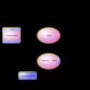 Color Wheel Of Context Diagram Data Flow Diagram Clipart