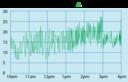Stock Quote Graph