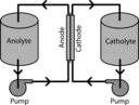 Redox Flow Battery System